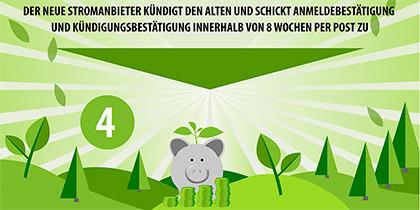 Infografik Energie Initiative
