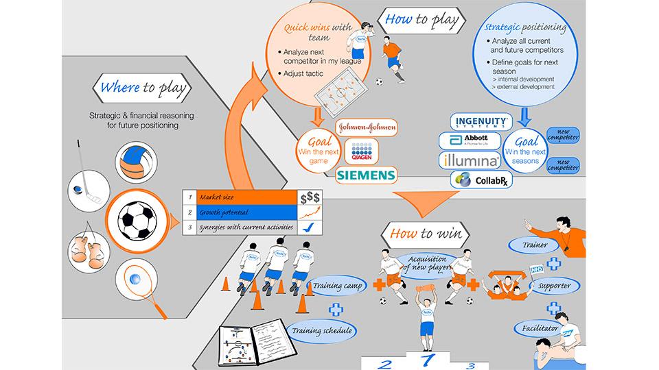 Infografik für das Pharmaunternehmen Roche